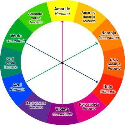 rueda cromática y colores complementarios